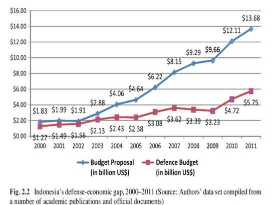 defence budget